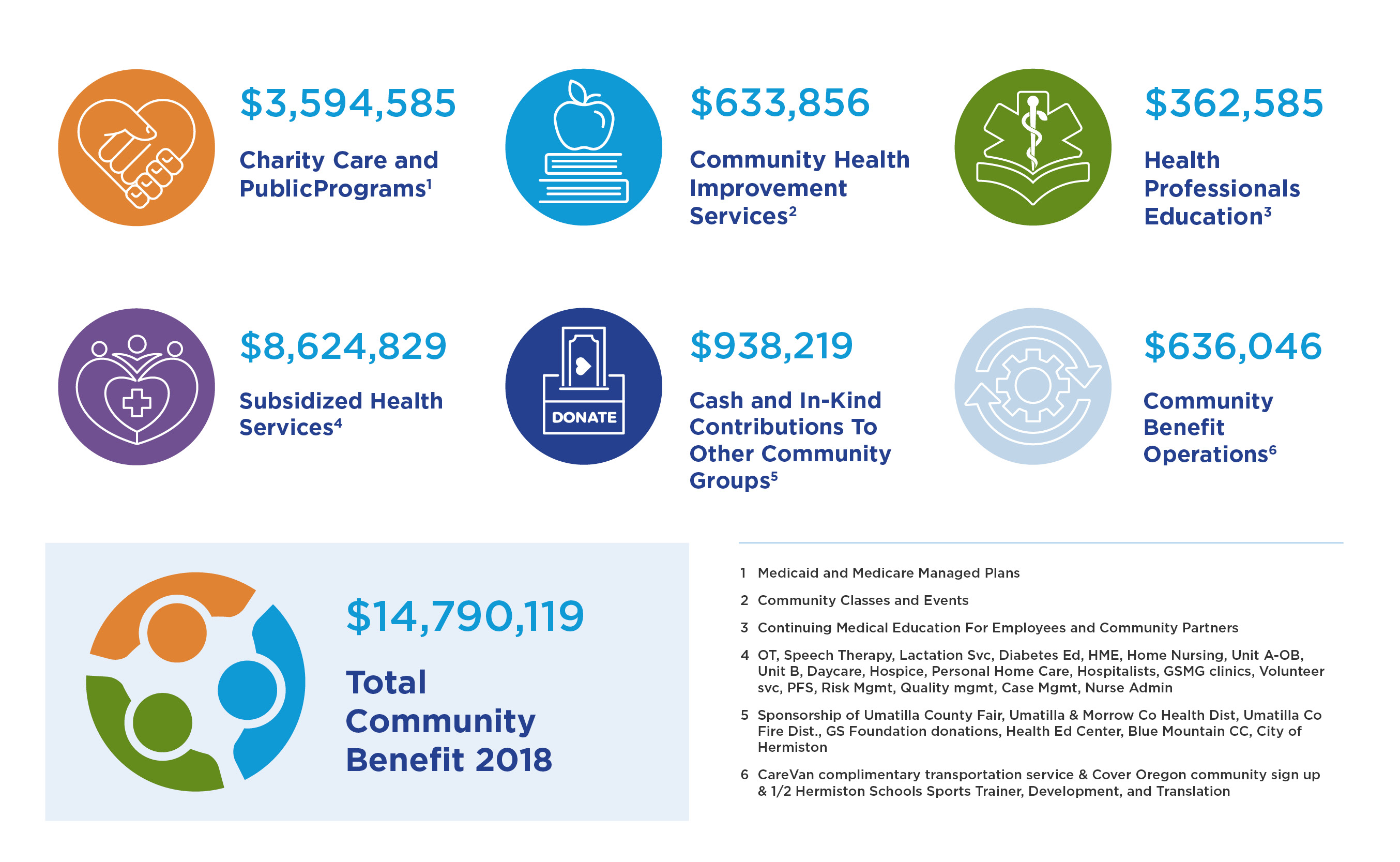 GSH454 Community Benefit Infographic3